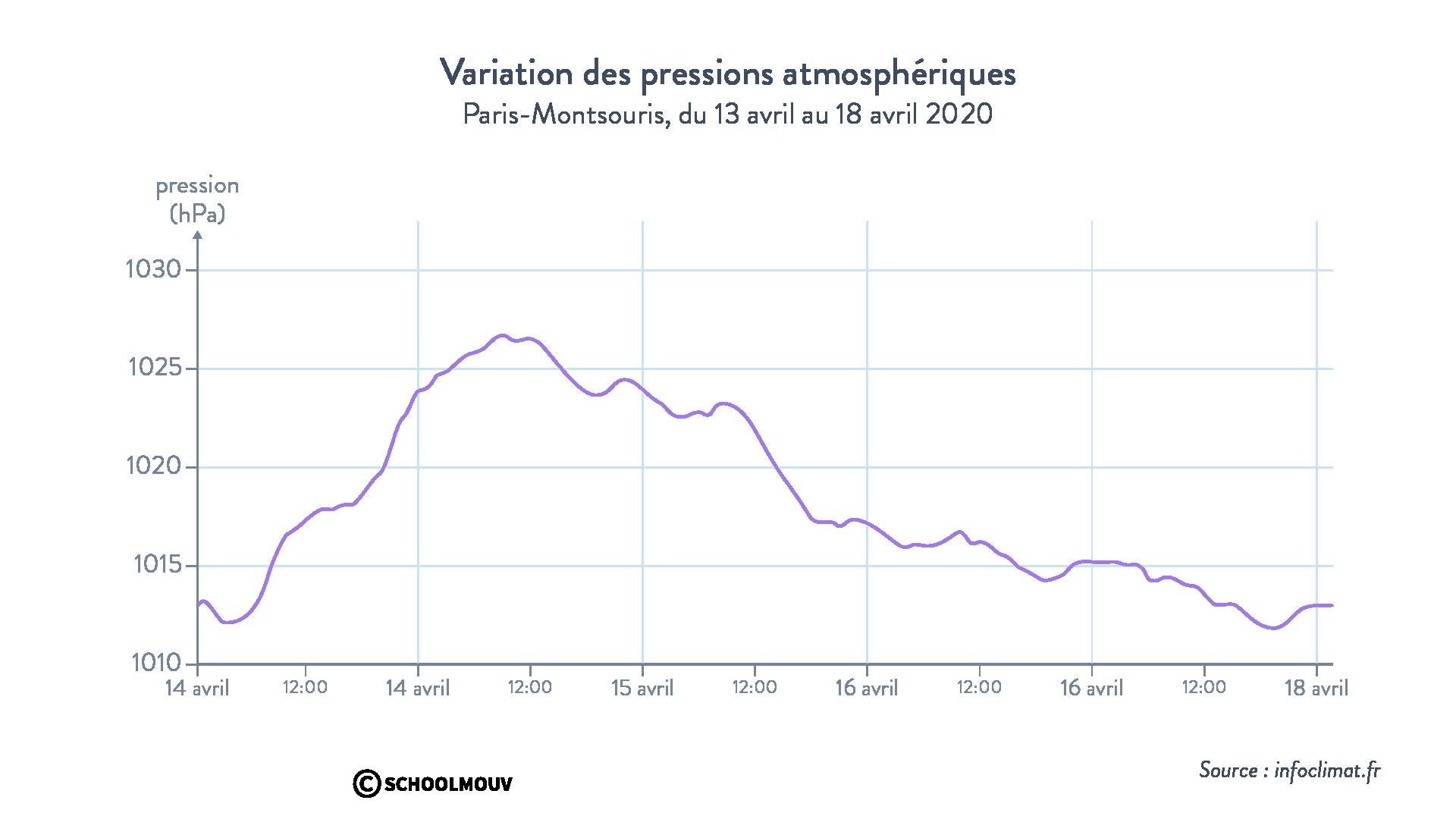 Variation pressions atmosphériques Paris-Montsouris