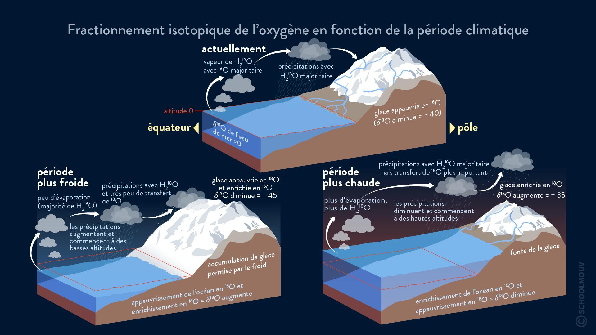 Fractionnement isotopique de l'oxygène en fonction de la période climatique