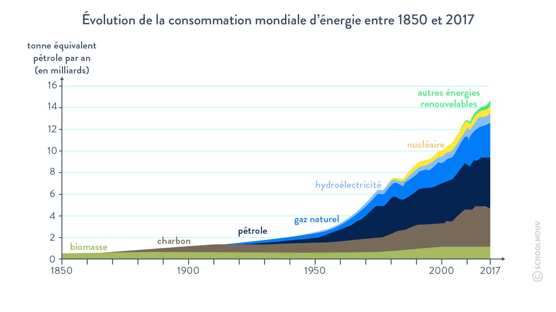 Évolution de la consommation mondiale d'énergie entre 1850 et 2017