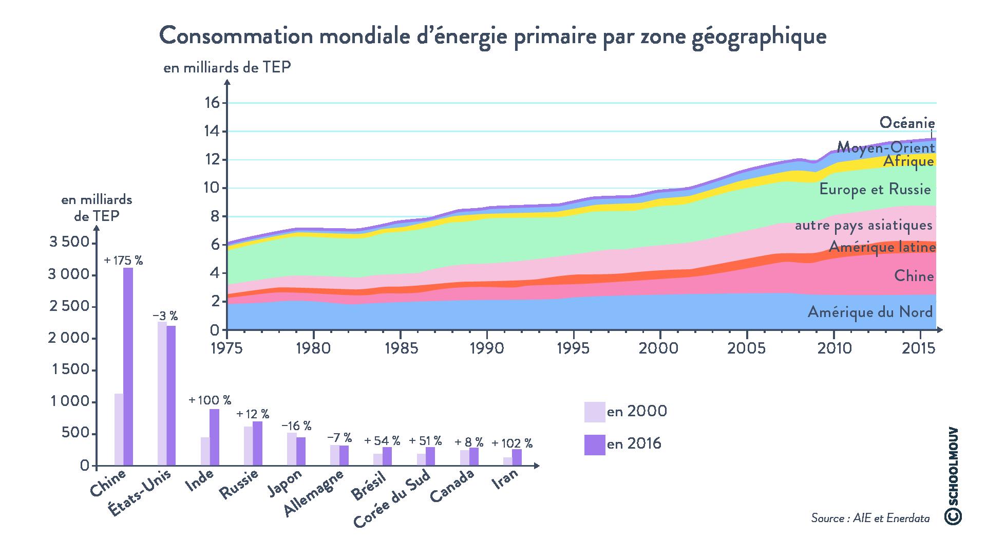 Consommation mondiale d'énergie primaire par zone géographique