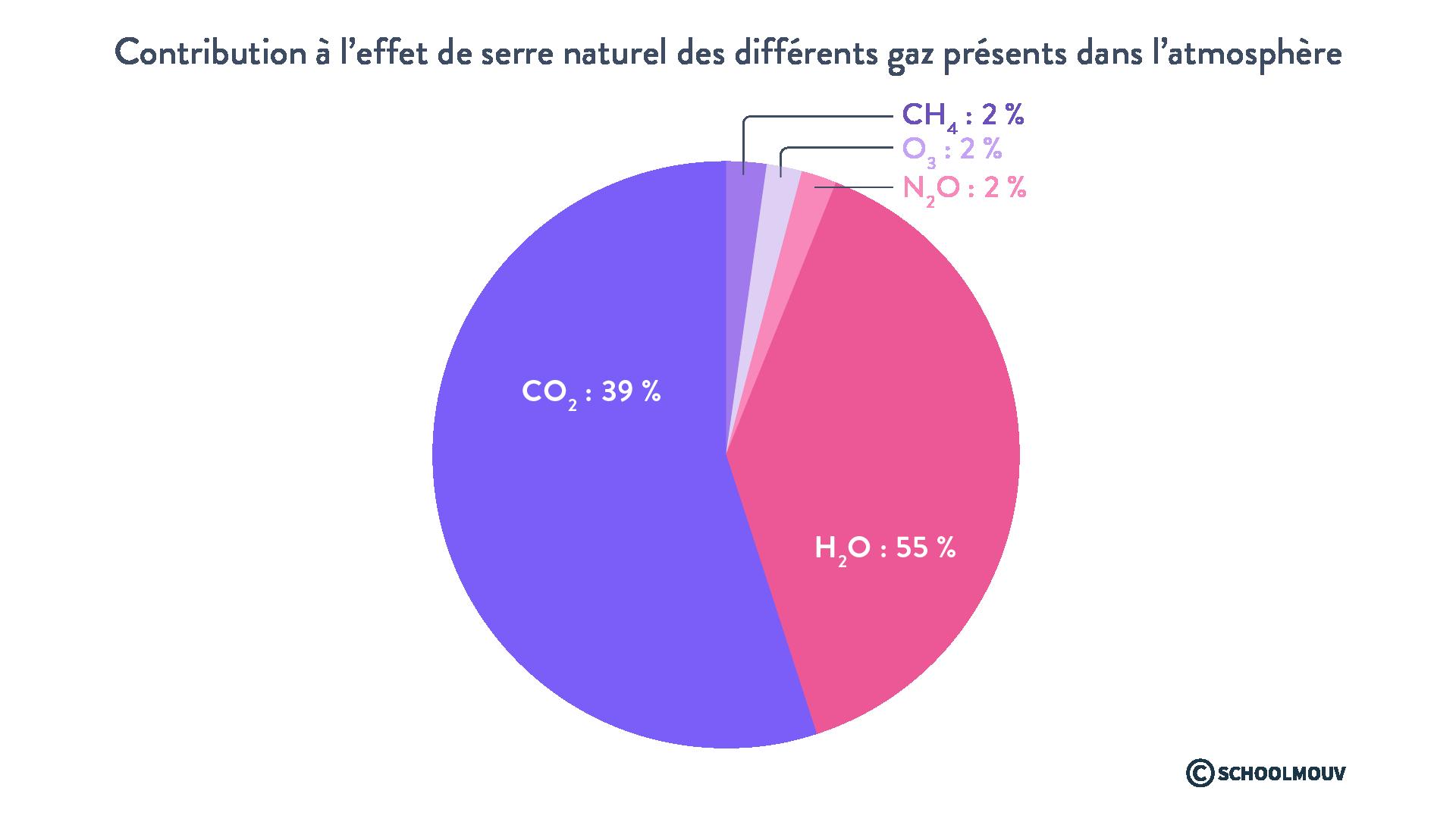 Contribution à l'effet de serre naturel des différents gaz présents dans l'atmosphère