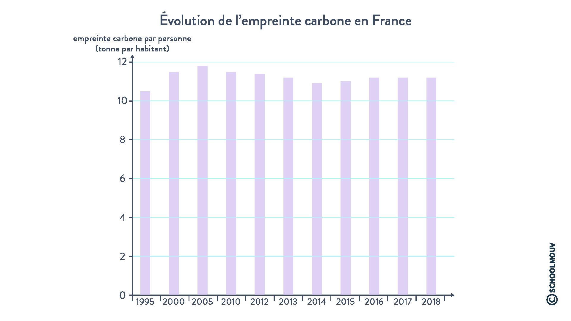 Évolution de l'empreinte carbone en France métropolitaine et outre-mer