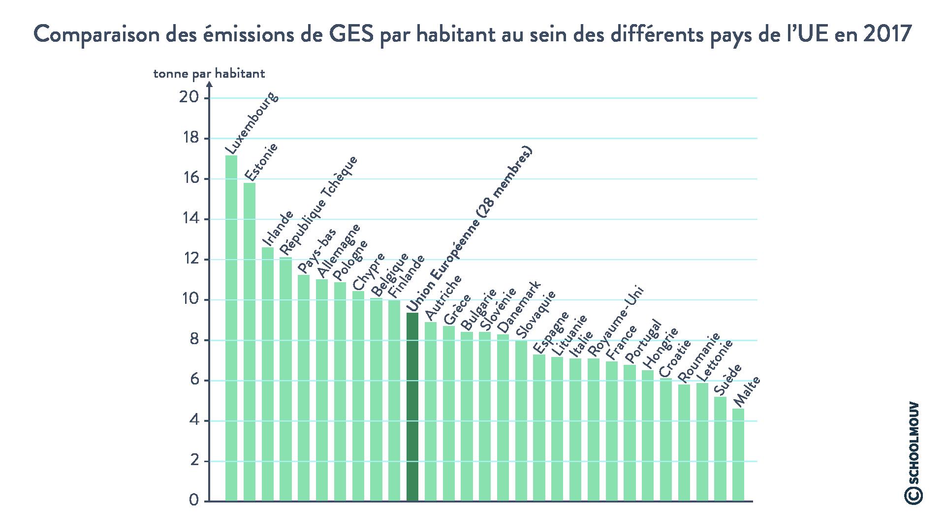 Comparaison des émissions de GES par habitant au sein des différents pays de l'UE