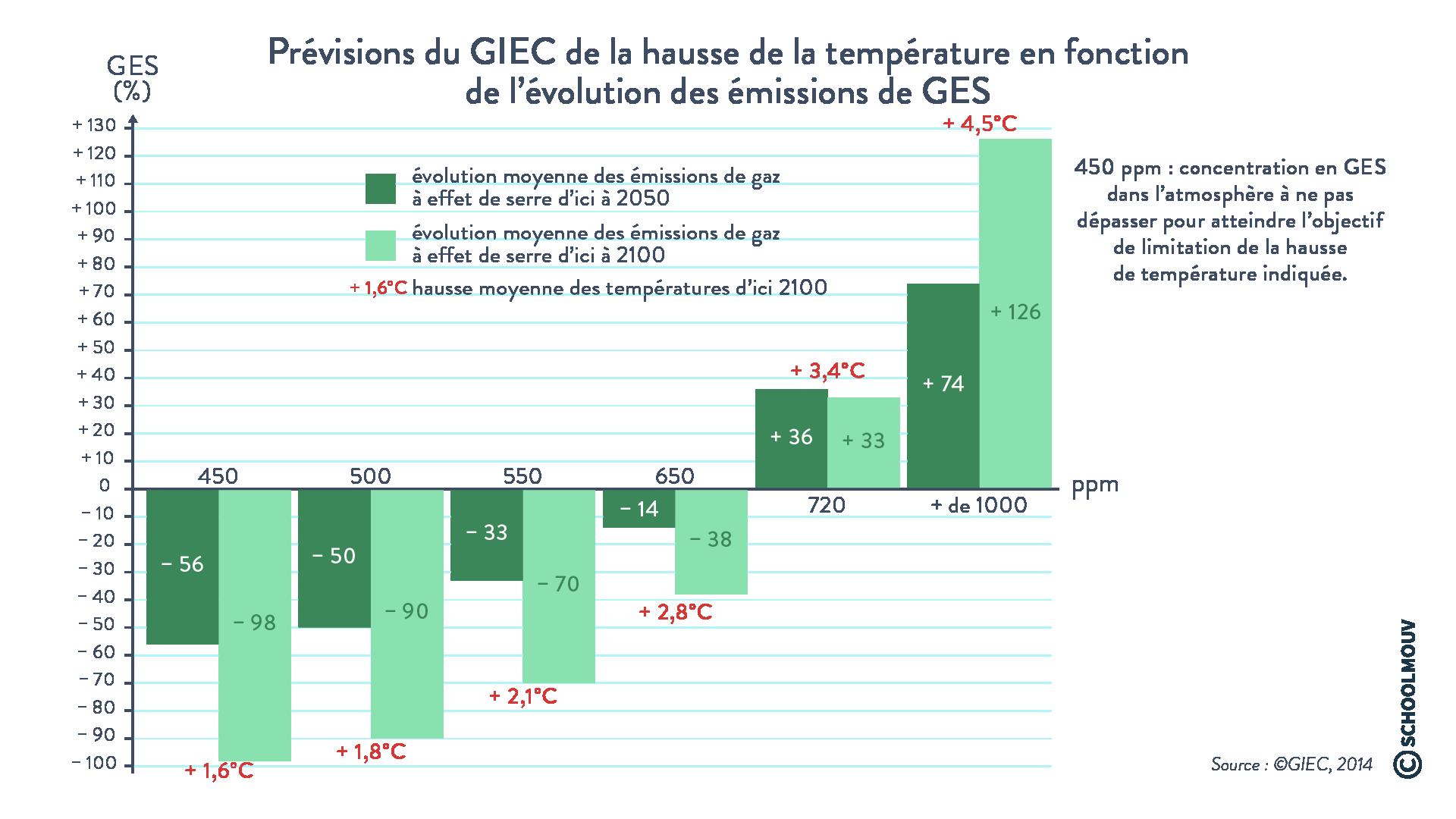 Prévisions du GIEC de la hausse de la température en fonction de la réduction des émissions de GES