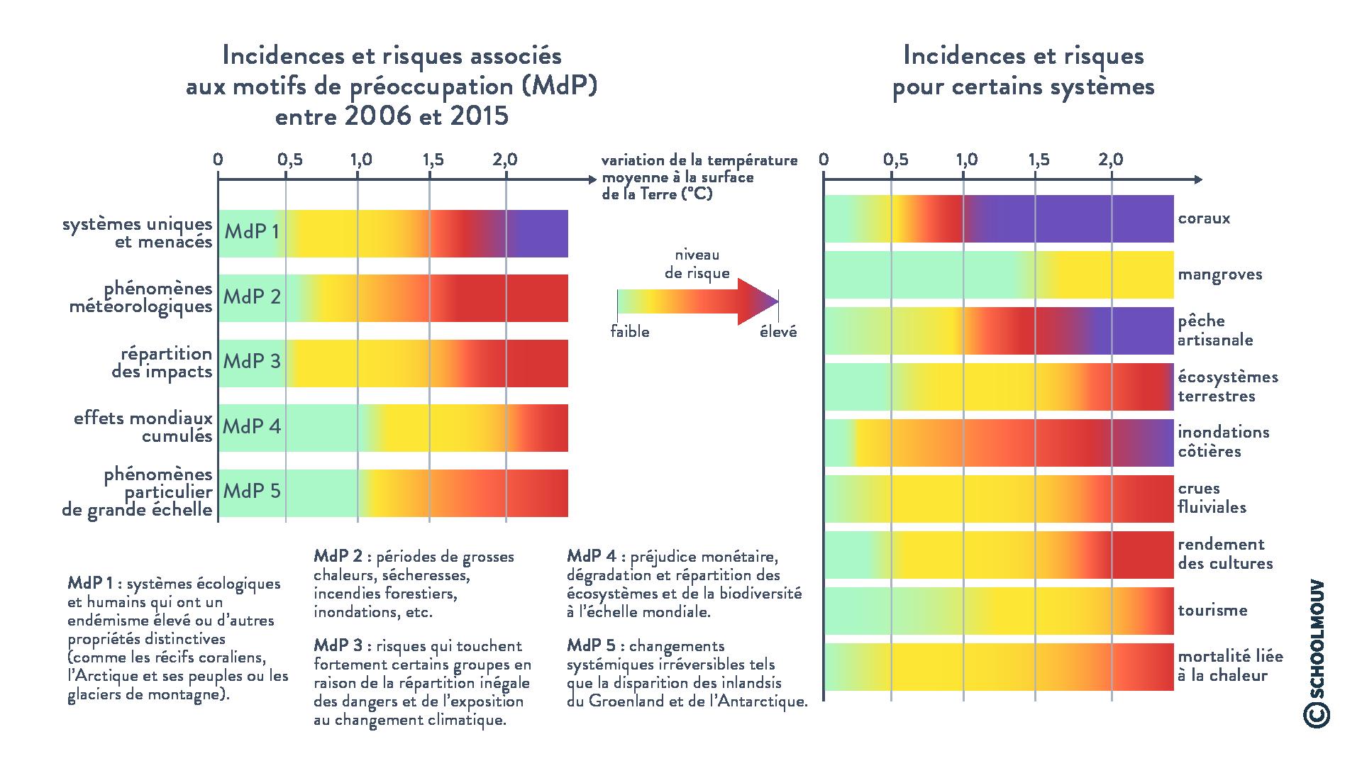 Influences environnementale, économique et humaine en fonction de l'élévation de la température planétaire