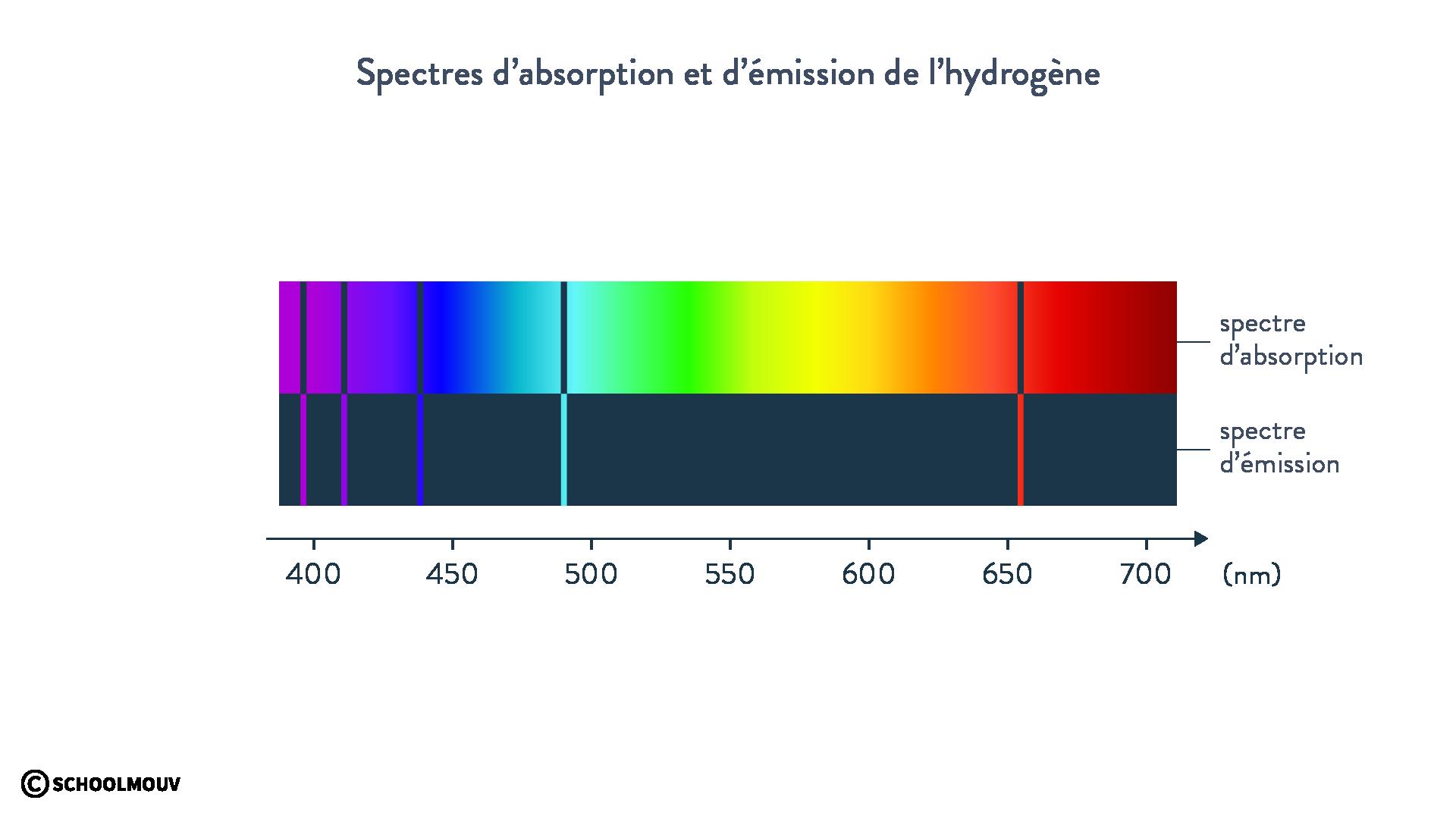 Spectre absorption émission hydrogène