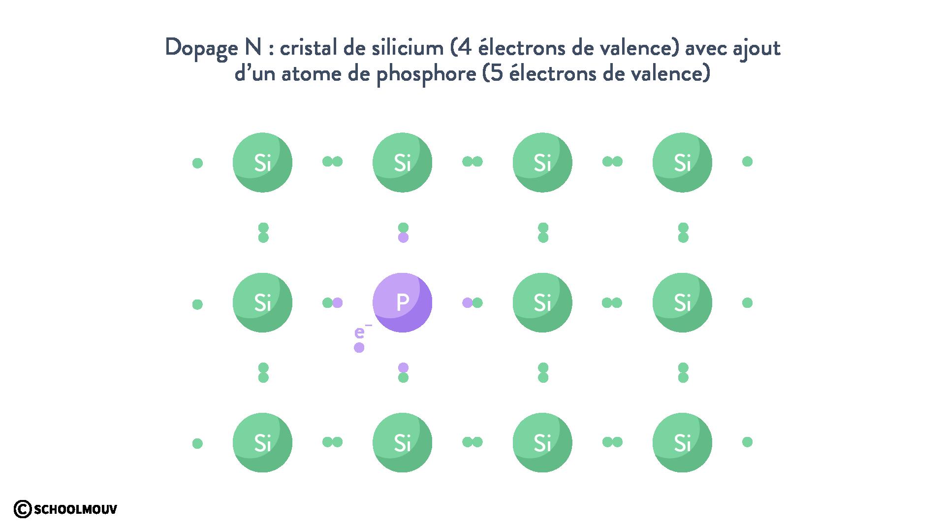 Dopage N silicium phosphore