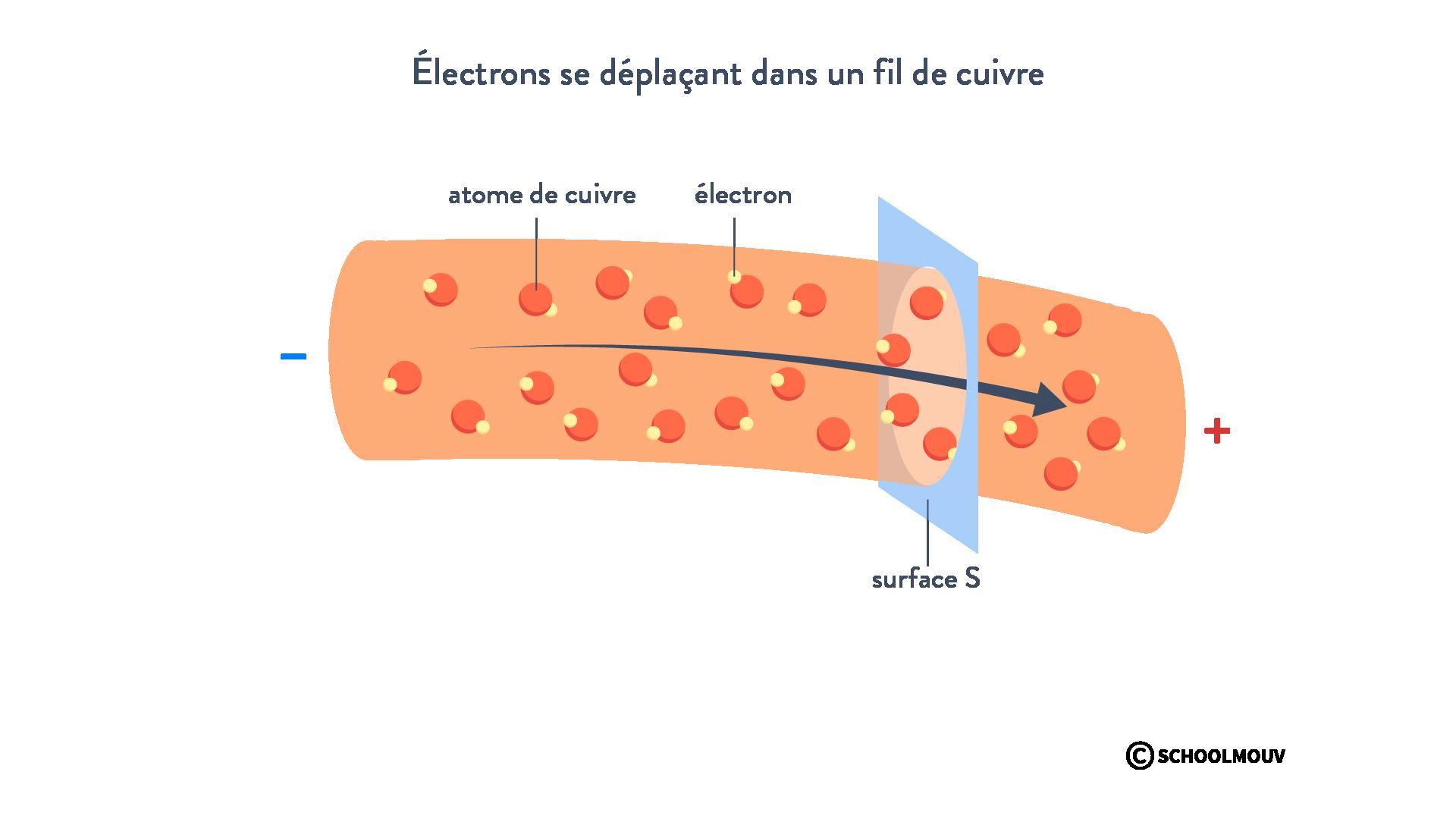 Électrons déplacement fil de cuivre