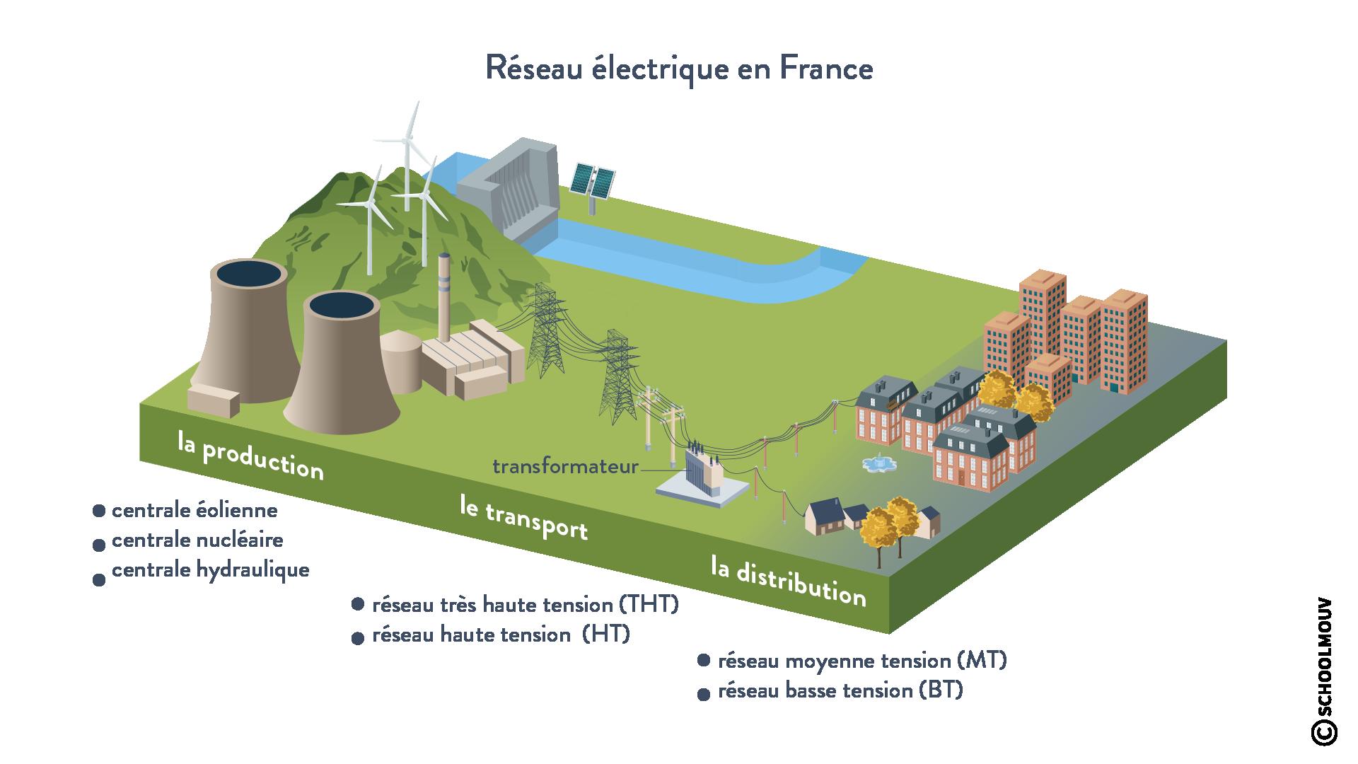 réseau distribution électricité France tension