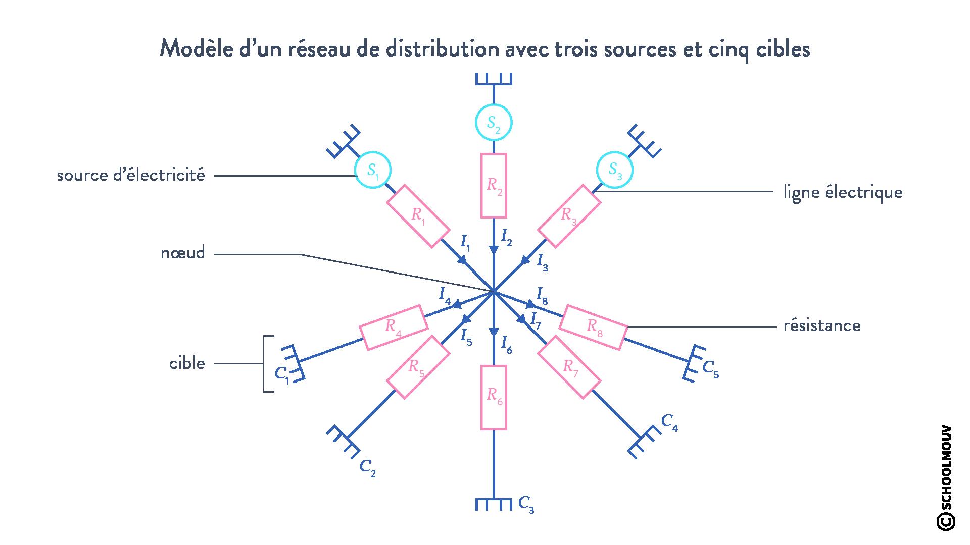 Modèle réseau distribution électricité sources cibles