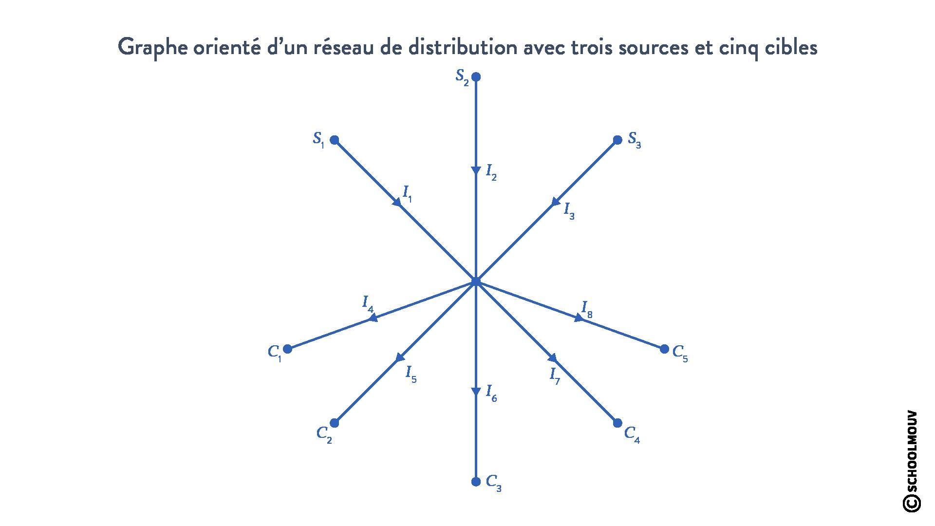 Graphe orienté réseau distribution électricité sources cibles