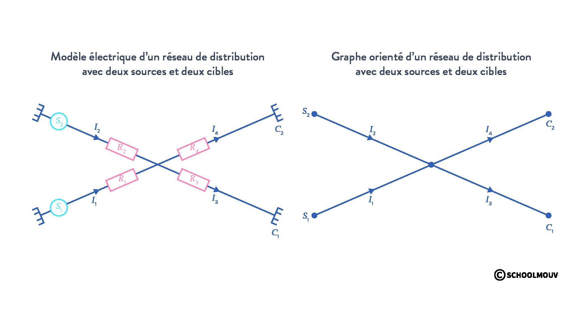 modèle électrique graphe orienté réseau transport distribution sources cibles