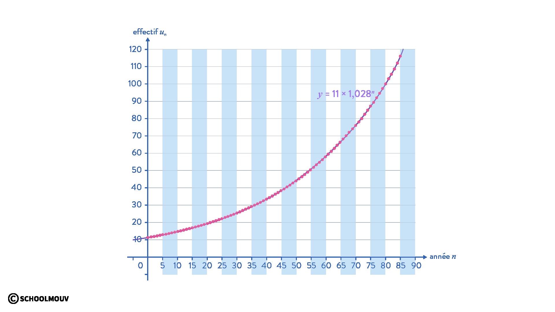 modèle exponentiel
