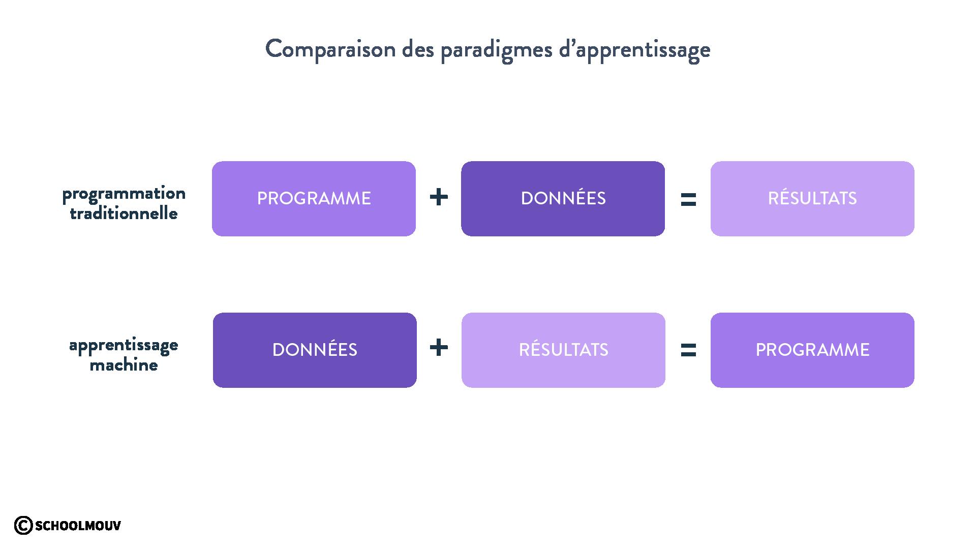 paradigmes d'apprentissage