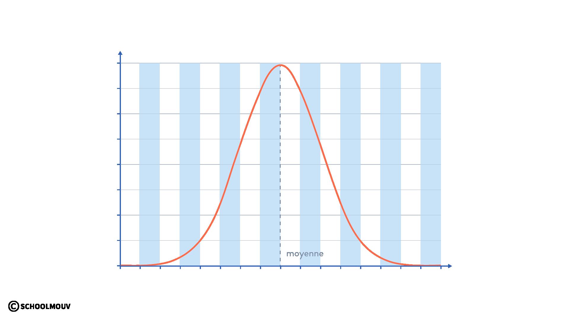 courbe gaussienne courbe en cloche symétrique