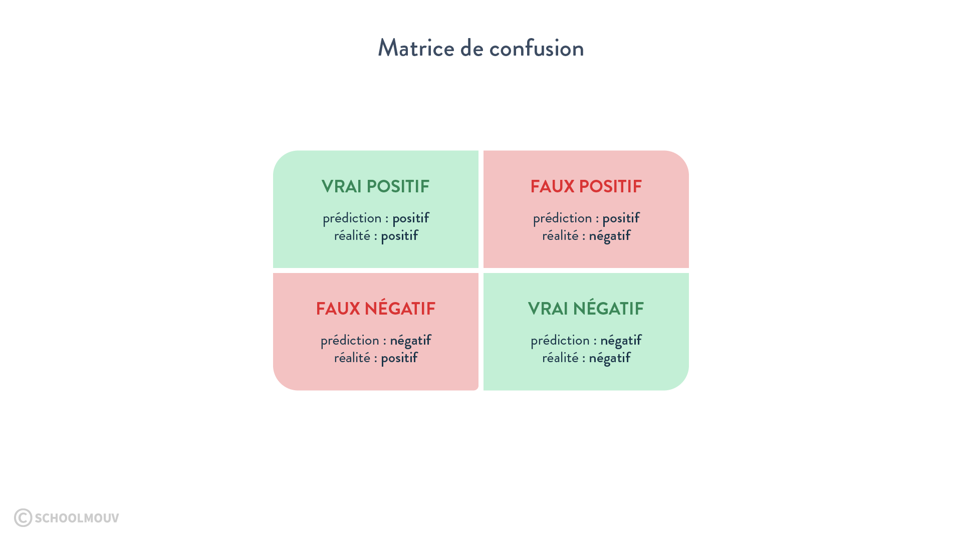 matrice de confusion