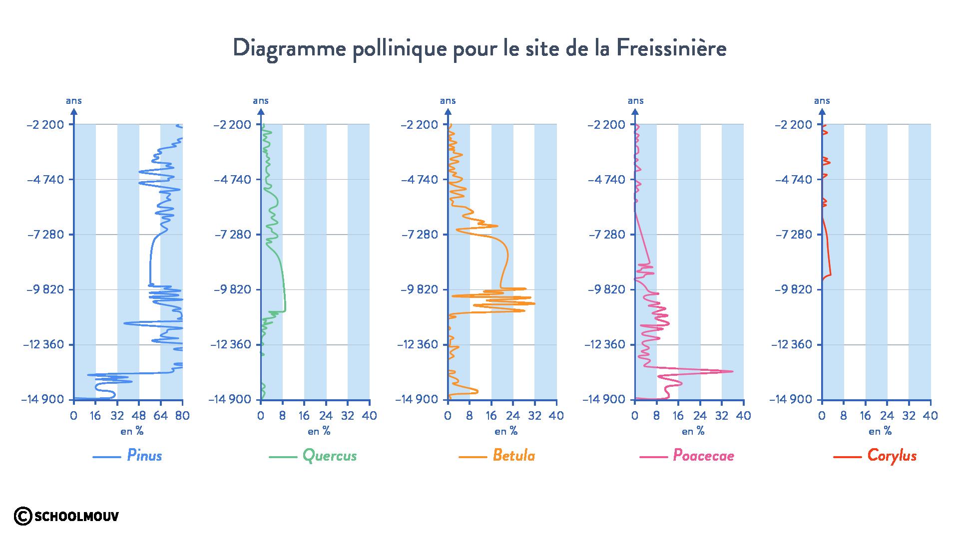 Diagrammes polliniques la Freyssinière