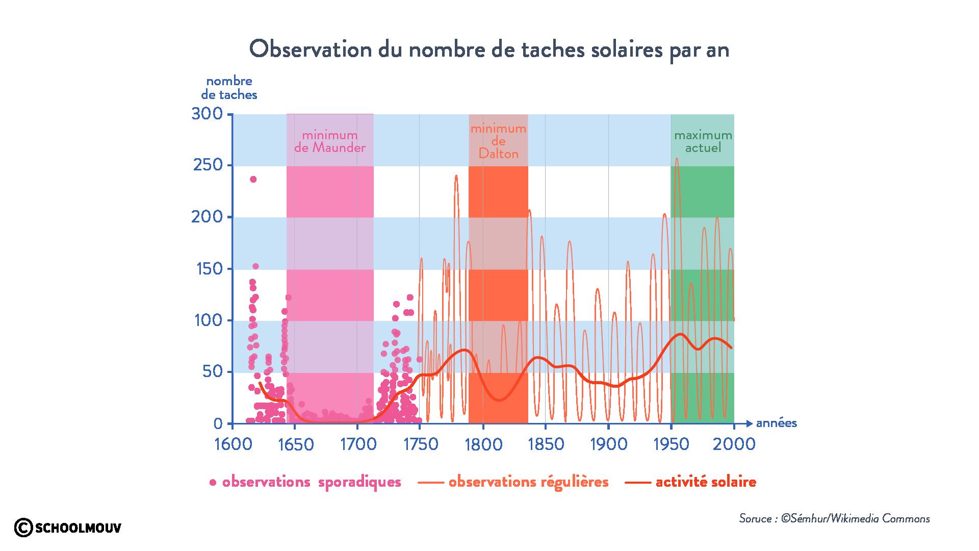 Observation nombre de tâches solaires