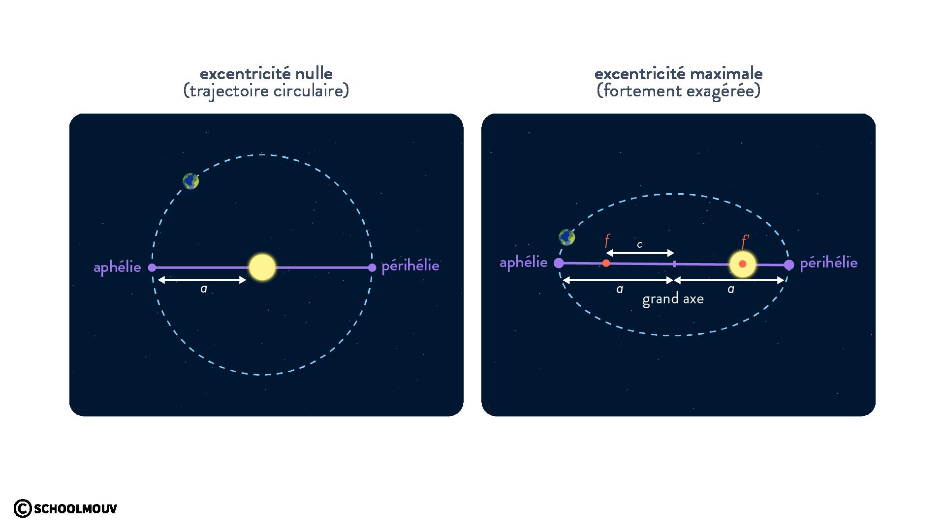 excentricité de l'orbite terrestre