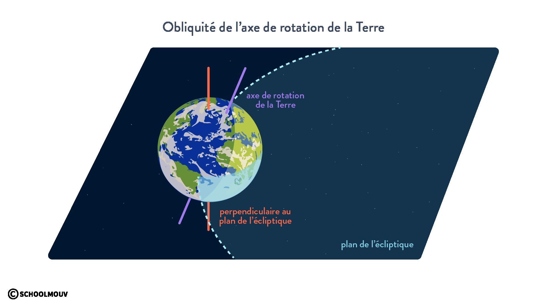 obliquité de l'axe de rotation de la Terre