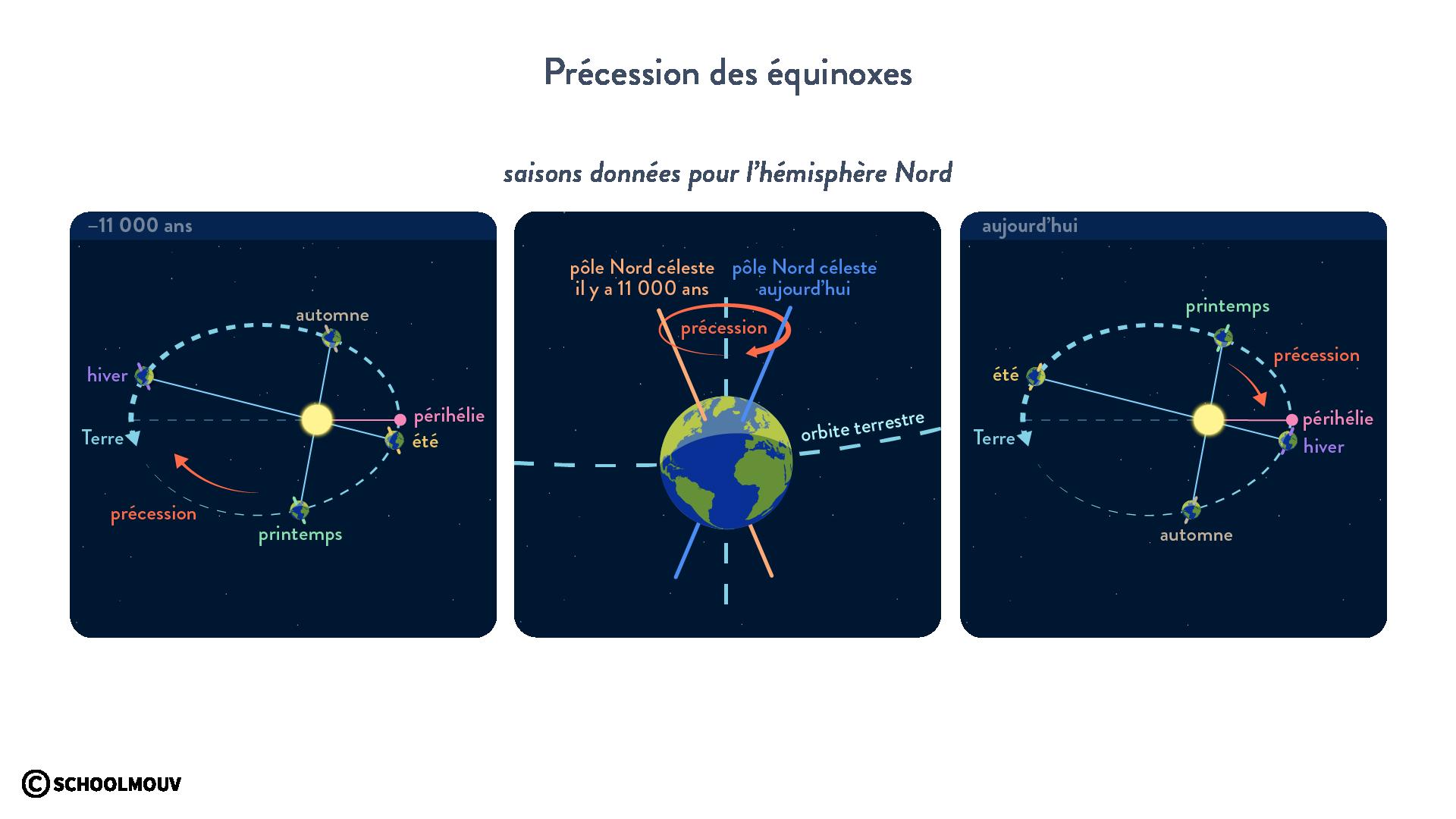précession des équinoxes