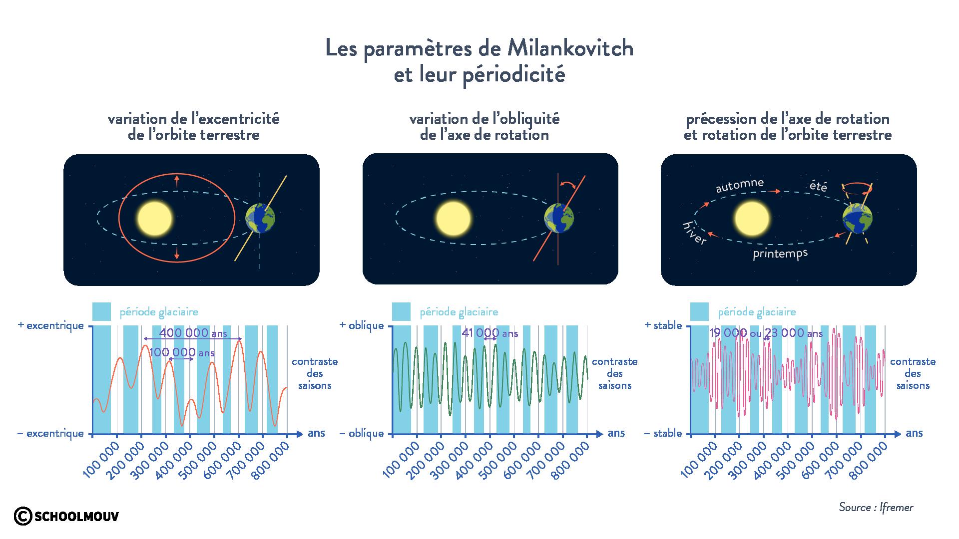 Les paramètres de Milankovitch et leur périodicité