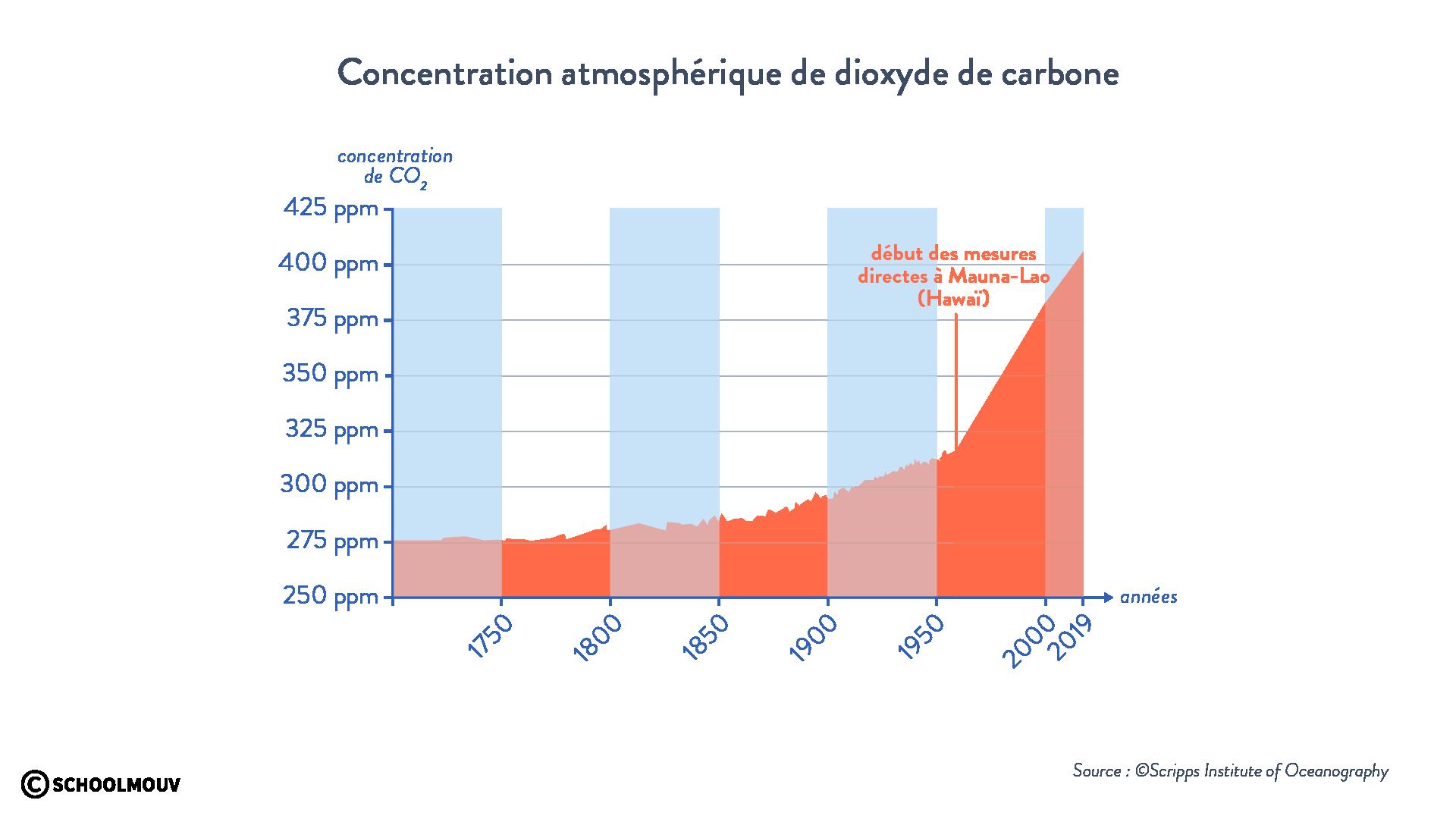 Concentration de dioxyde de carbone atmosphère