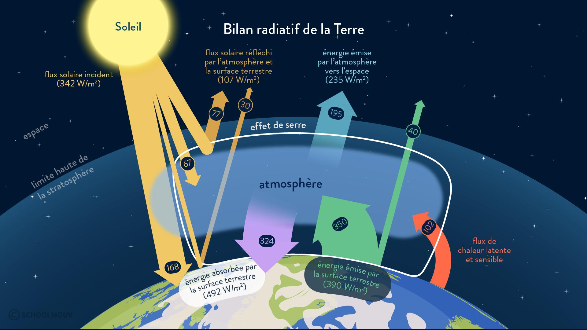bilan radiatif Terre effet de serre