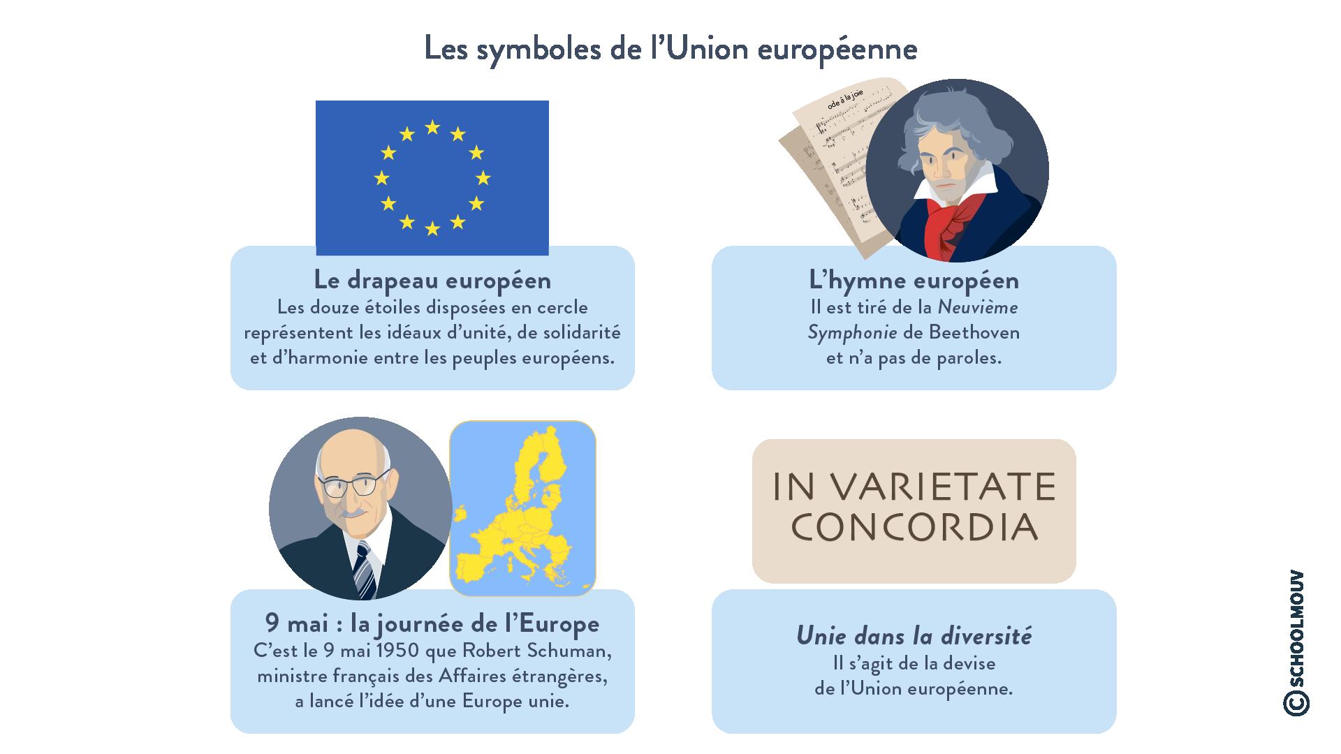 Les symboles européens - Géographie - Terminale - SchoolMouv