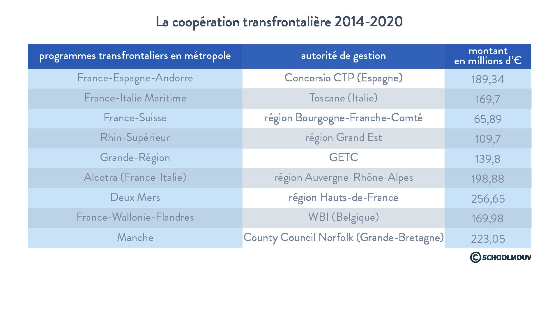 La coopération transfrontalière 2014-2020 - Géographie - Terminale - SchoolMouv