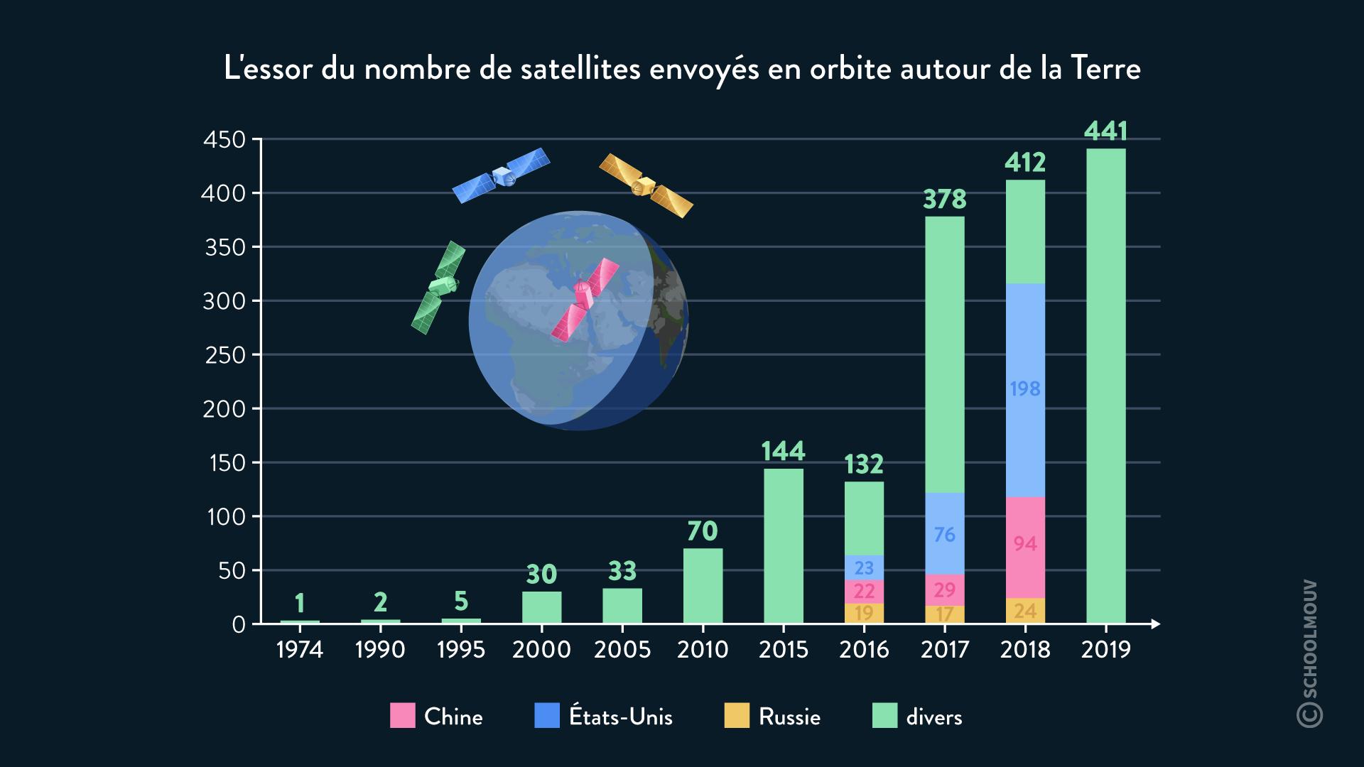 L'essor du nombre de satellite envoyés en orbite autour de la terre conquête de l'espace hggsp histoire géographie géopolitique et sciences politique spécialité terminale