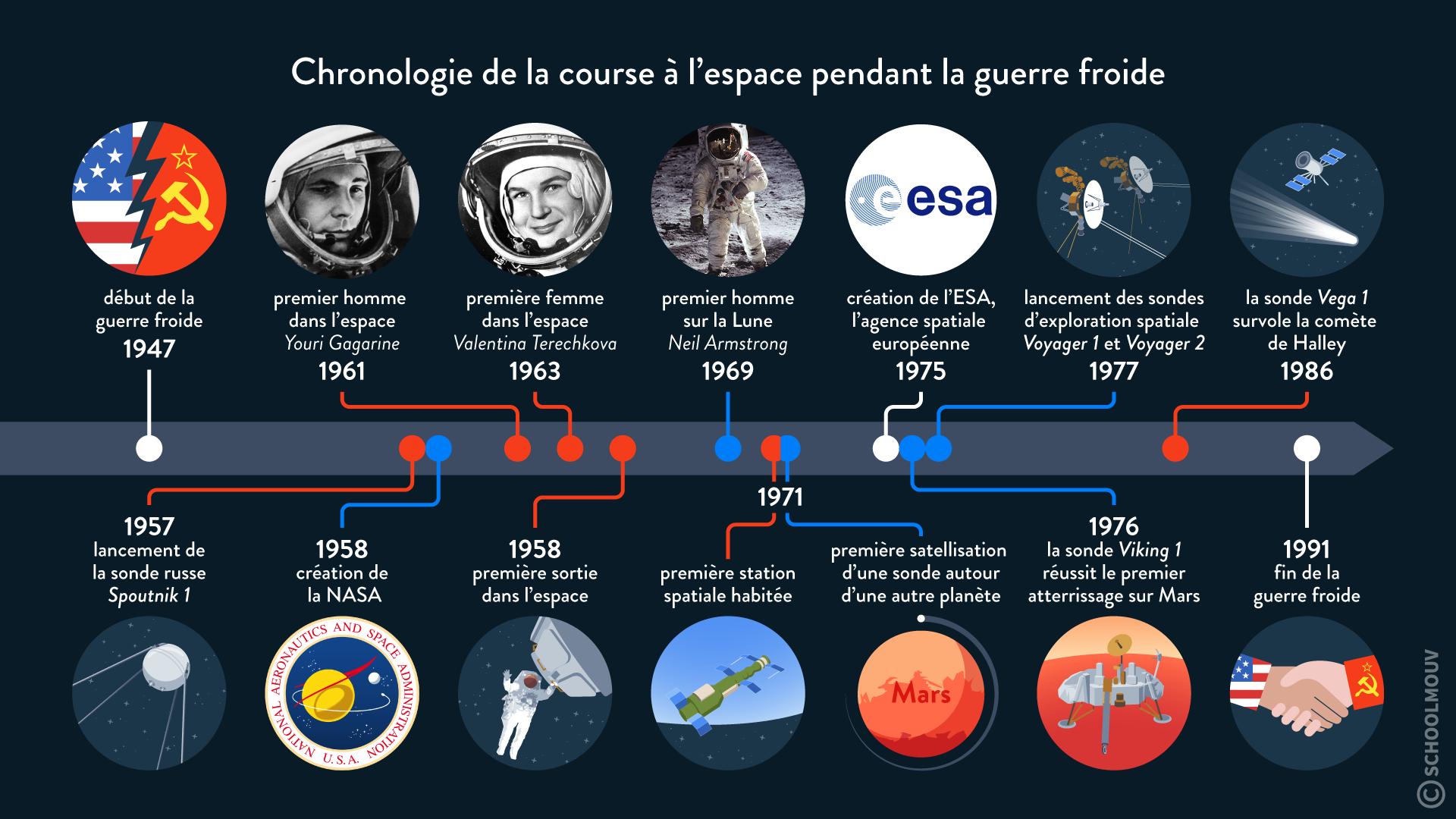 Chronologie de la course à l'espace pendant la guerre froide hggsp histoire géographie géopolitique et sciences politique spécialité terminale