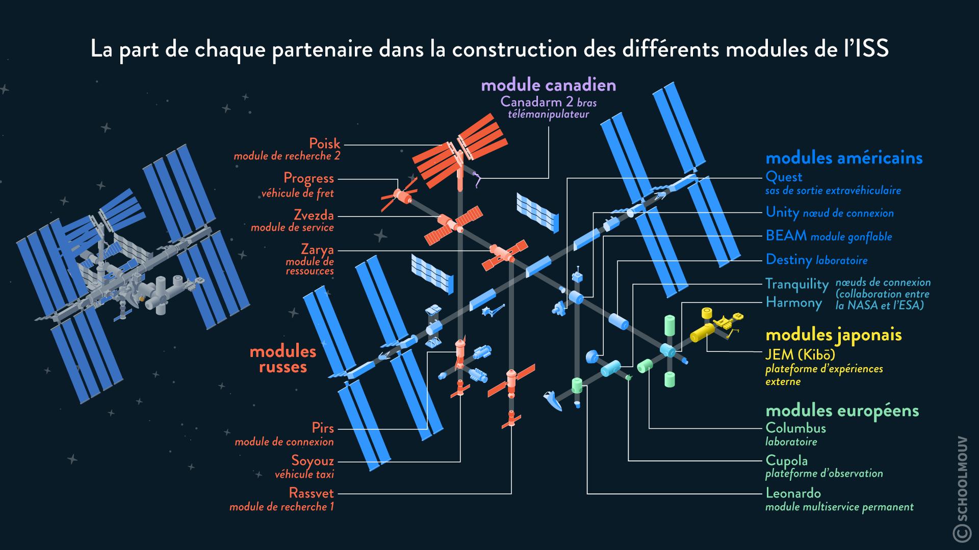 La part de chaque partenaire dans la construction des différents modules de l'ISS collaboration internationale conquête spatiale hggsp histoire géographie géopolitique et sciences politique spécialité terminale