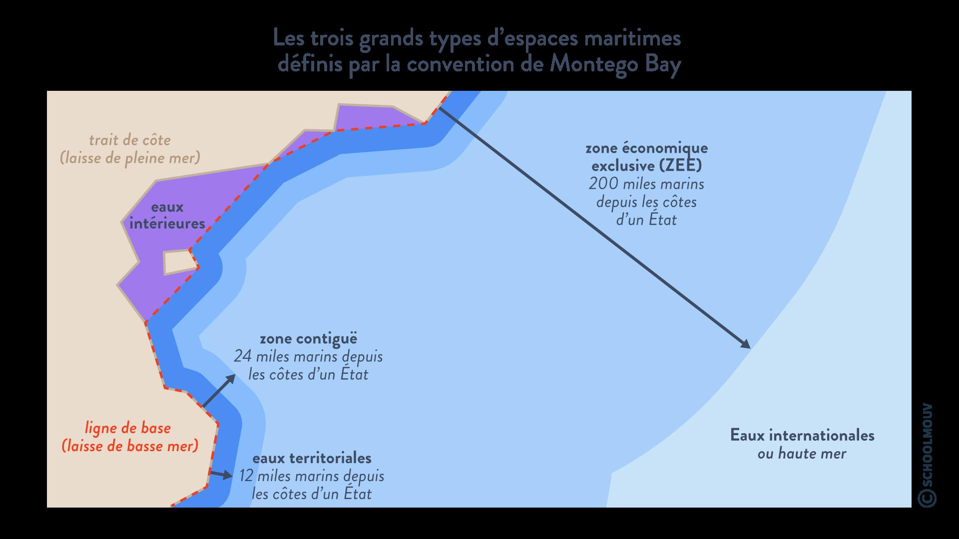 Les trois grands types d'espaces maritimes convention montego bay eaux internationales ZEE zone contiguë eaux territoriales eaux intérieures hggsp histoire géographie géopolitique et sciences politique spécialité terminale