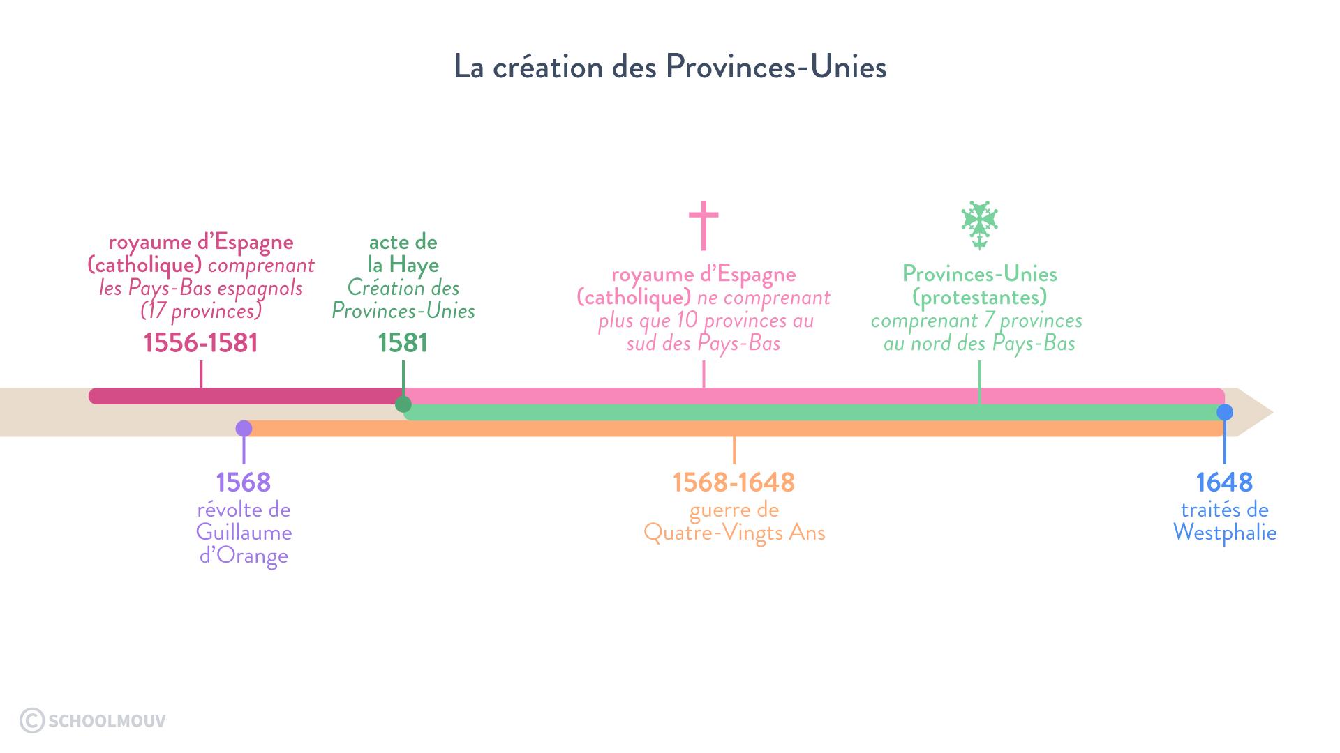 La création des Provinces-Unies 1556 royaume d'espagne acte de La Haye 1581 provinces sud guerre de quatre-vingts ans traités de westphalie 1648 faire la guerre paix histoire géographie géopolitique sciences politiques terminale