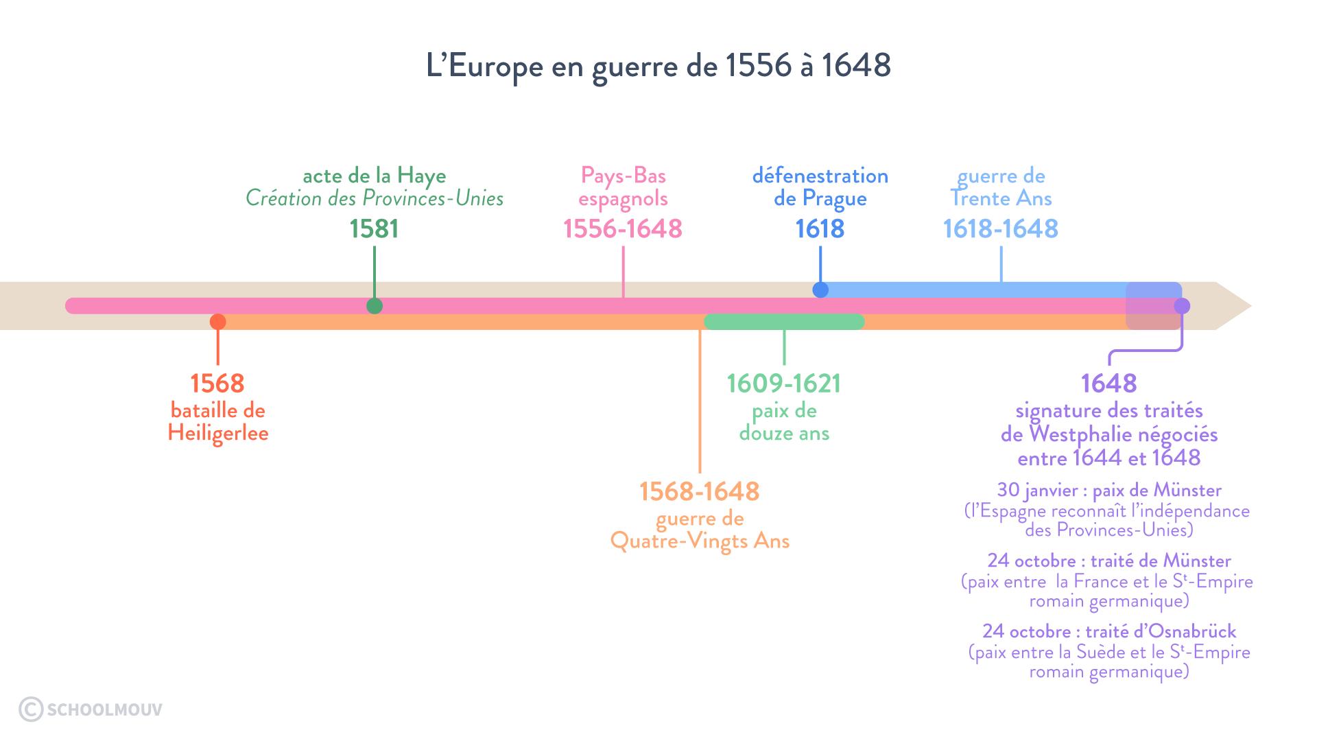 l'europe en guerre 1556 1648 quatre-vingts ans trente ans traités de westphalie faire la guerre paix histoire géographie géopolitique sciences politiques terminale