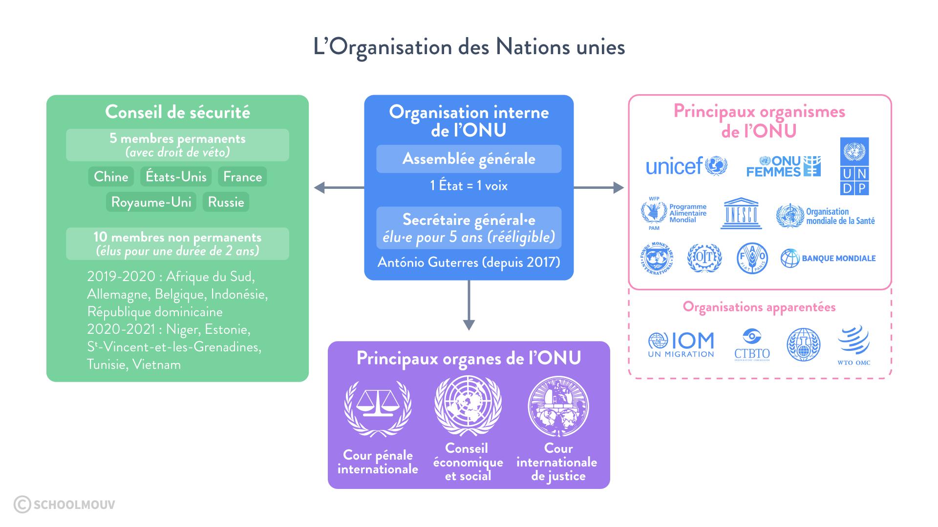 l'organisation des nations unies conseil de sécurité  faire la guerre paix histoire géographie géopolitique sciences politiques terminale