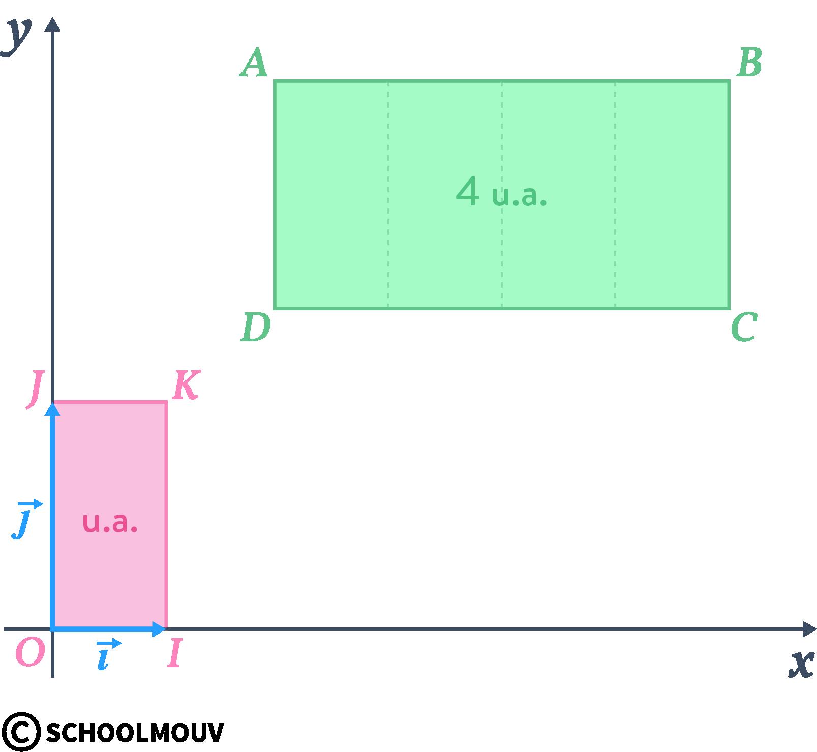 Alt terminale option mathématiques complémentaires intégration unité d'aire