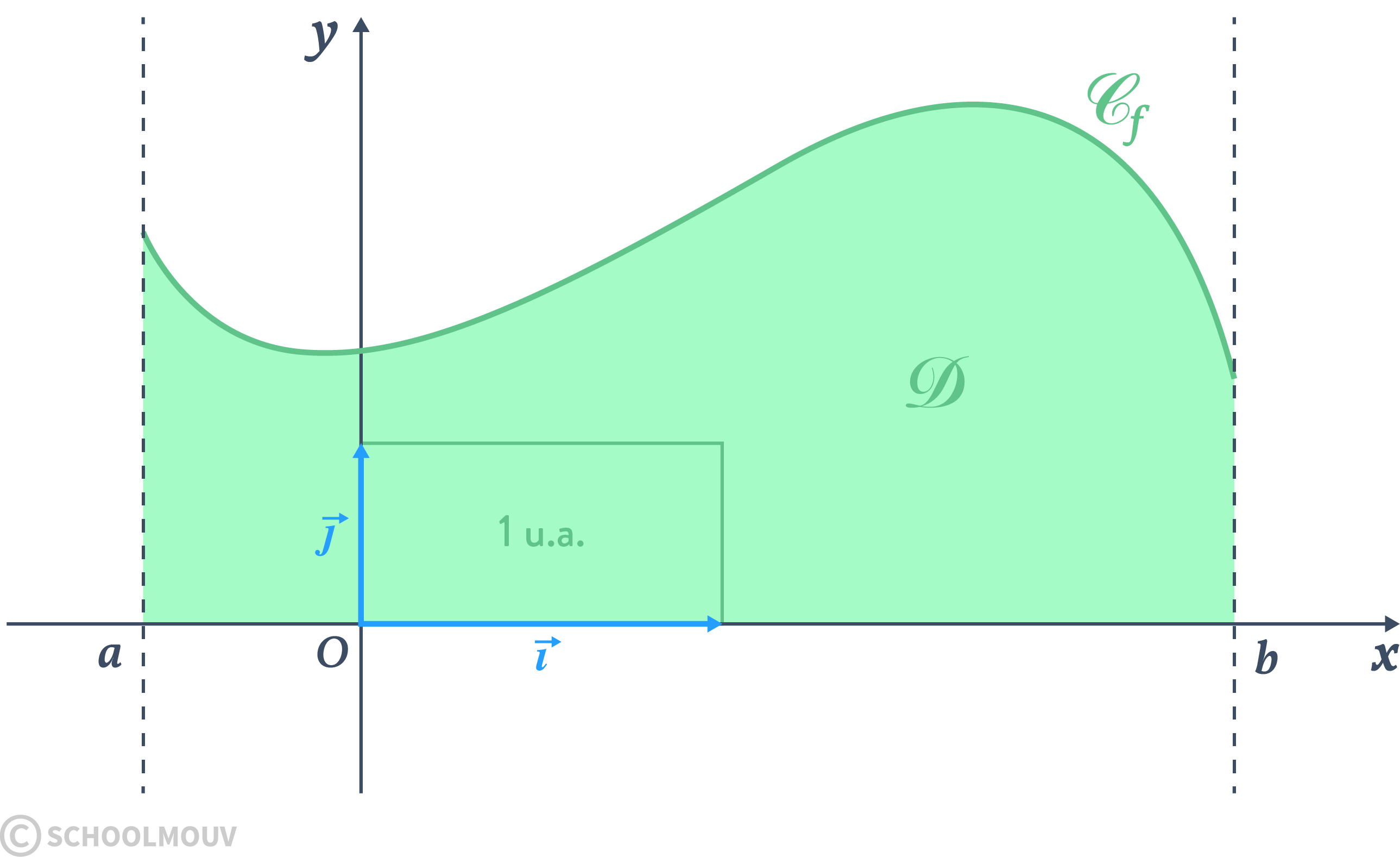 Alt terminale option mathématiques complémentaires intégration