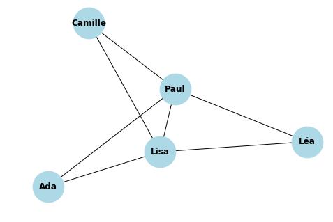 graphe NSI