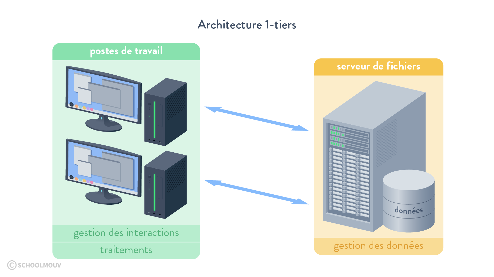 Architecture 1-tiers SGBD