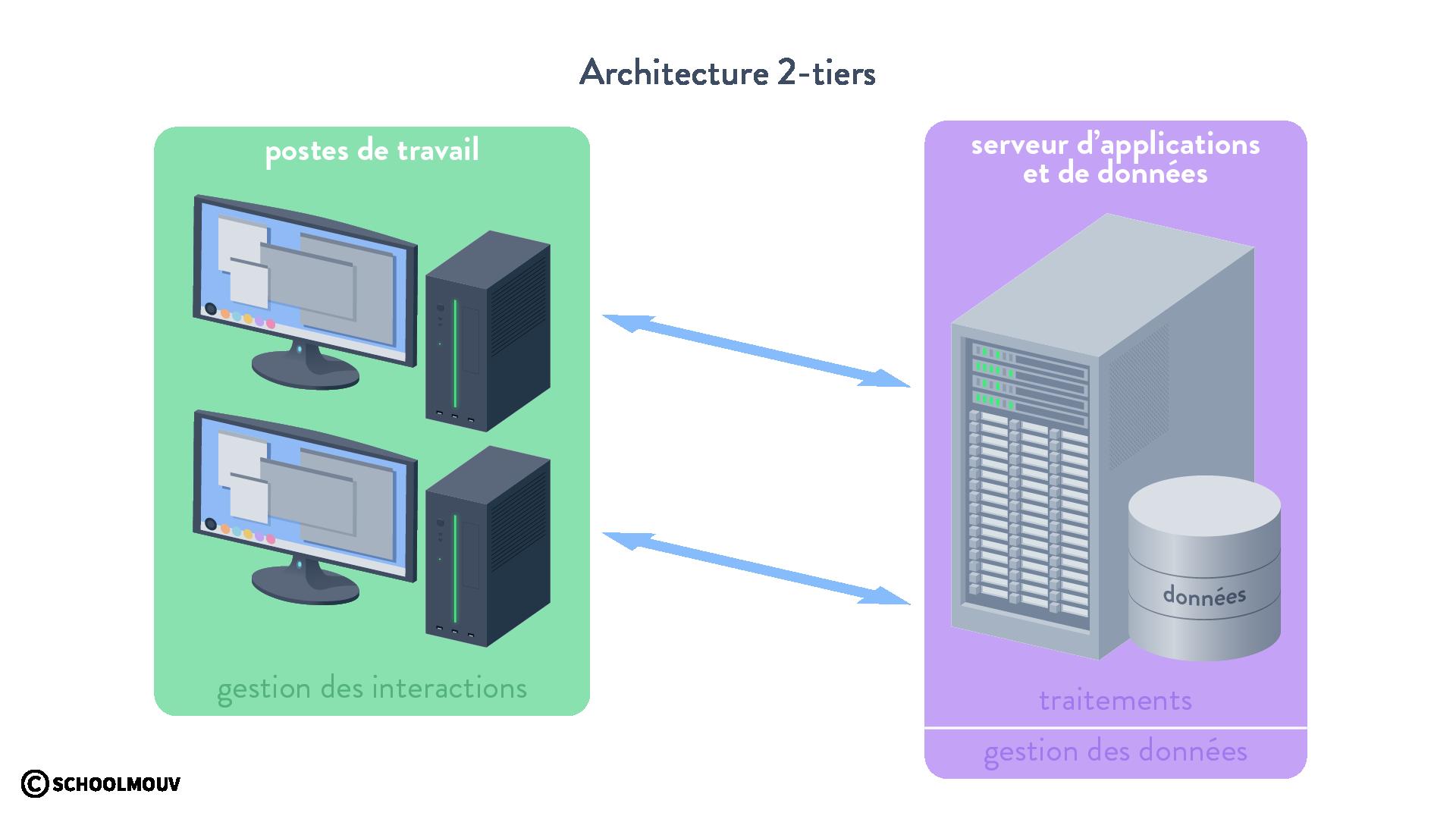 Architecture 2-tiers SGBD