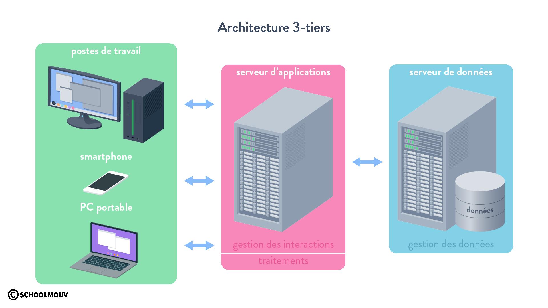 Architecture 3-tiers SGBD