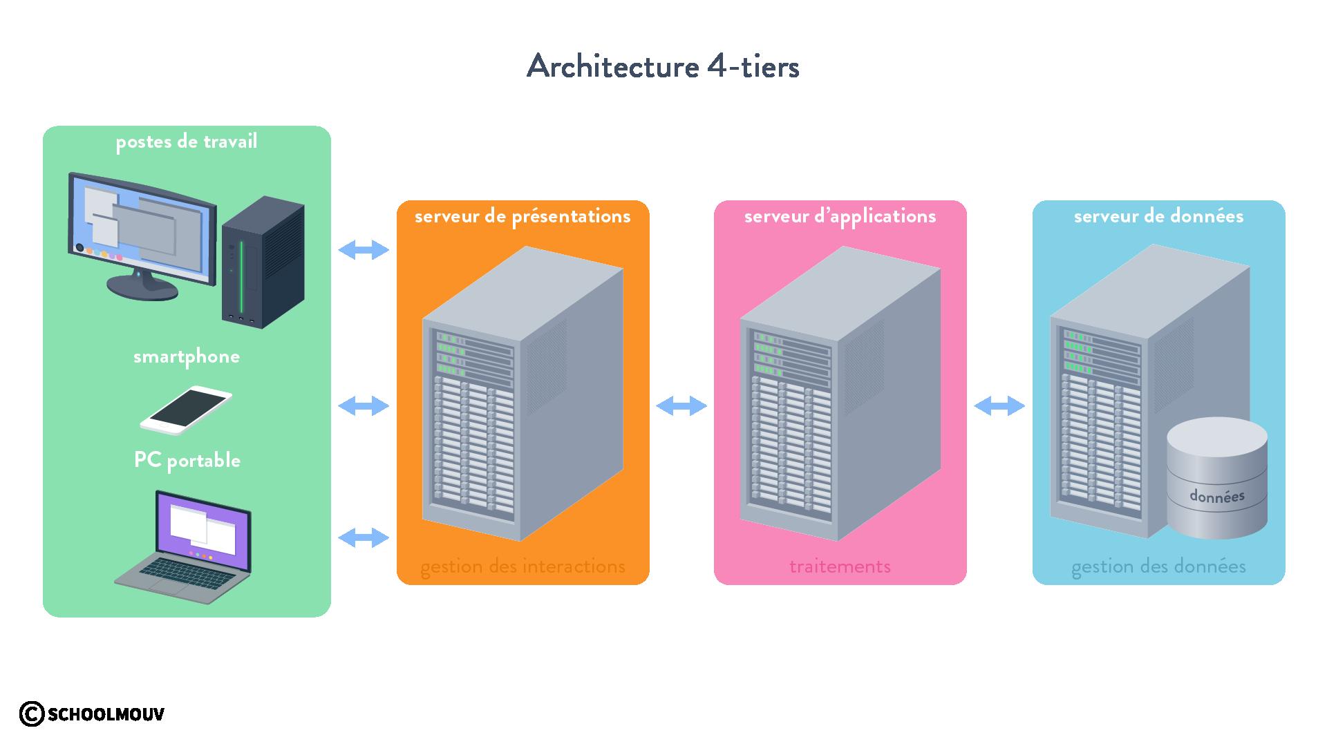 Architecture 4-tiers SGBD