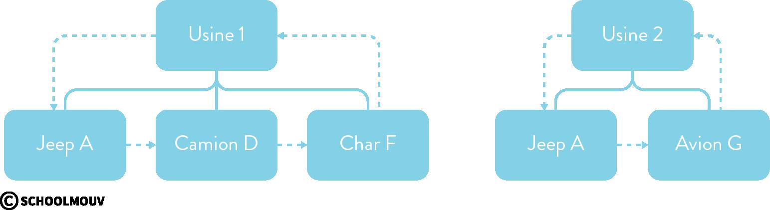 SGBD modèle hiérarchique