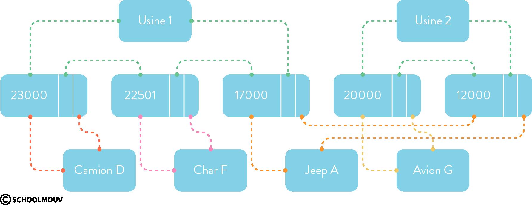 SGBD modèle réseau