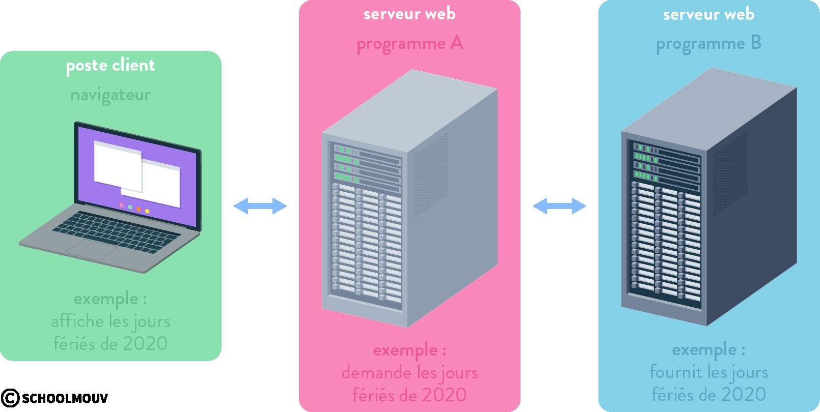 Modularité des programmes échanges API