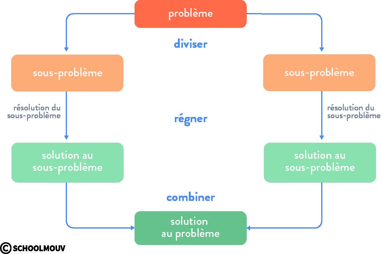 Étapes du paradigme de programmation diviser pour régner