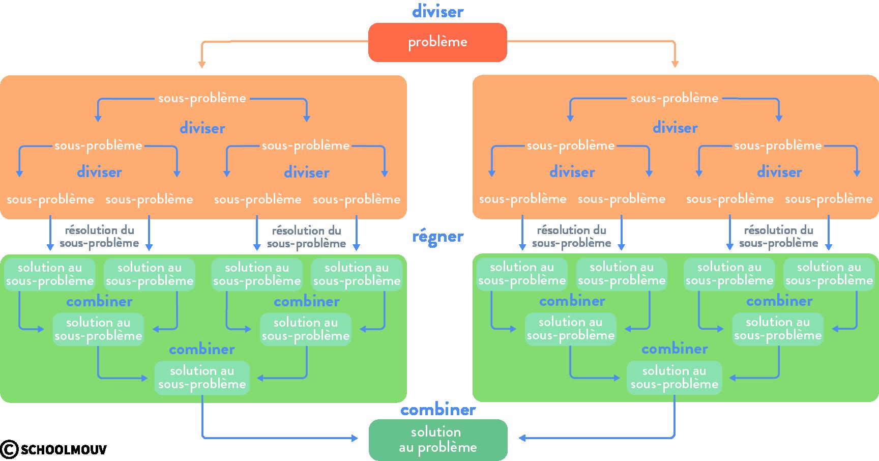 paradigme de programmation diviser pour régner