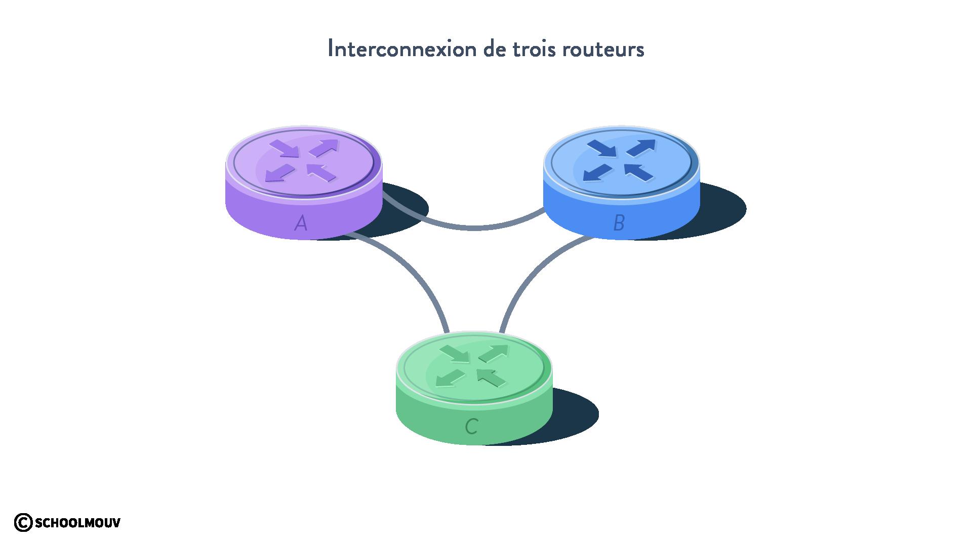 interconnexion de trois routeurs